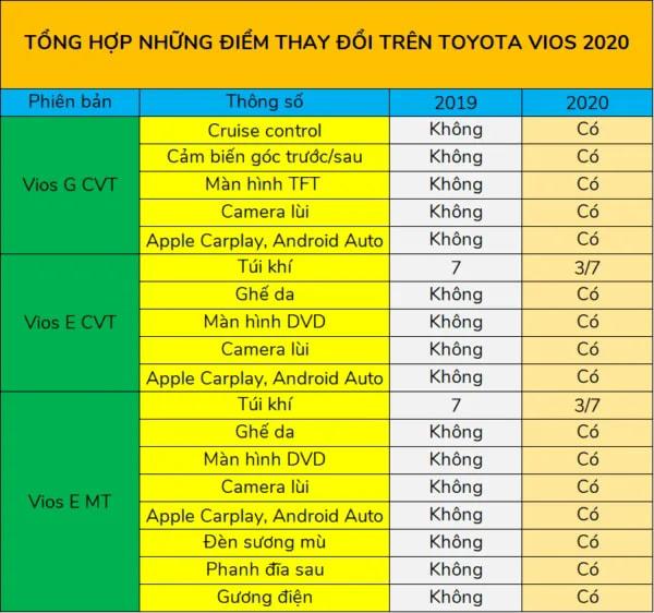 Tổng hợp những điểm thay đổi trên Toyota Vios 2020